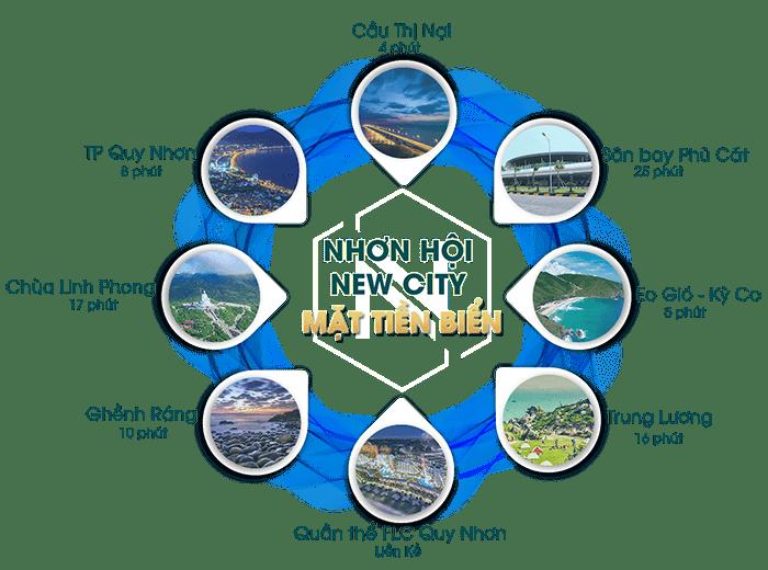 du-an-nhon-hoi-new-city-binh-dinh-quy-nhon