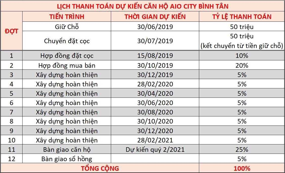 thanh-toan-can-ho-aio-city-binh-tan