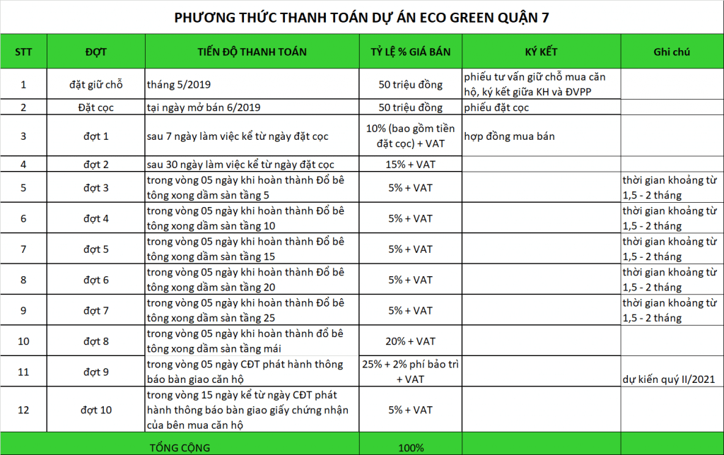 thanh-toan-can-ho-eco-green-sai-gon