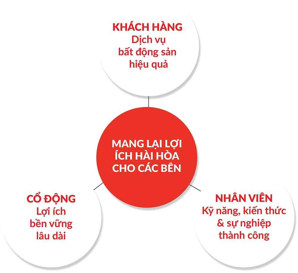 phuong-cham-lam-viec-cua-citybatdongsan